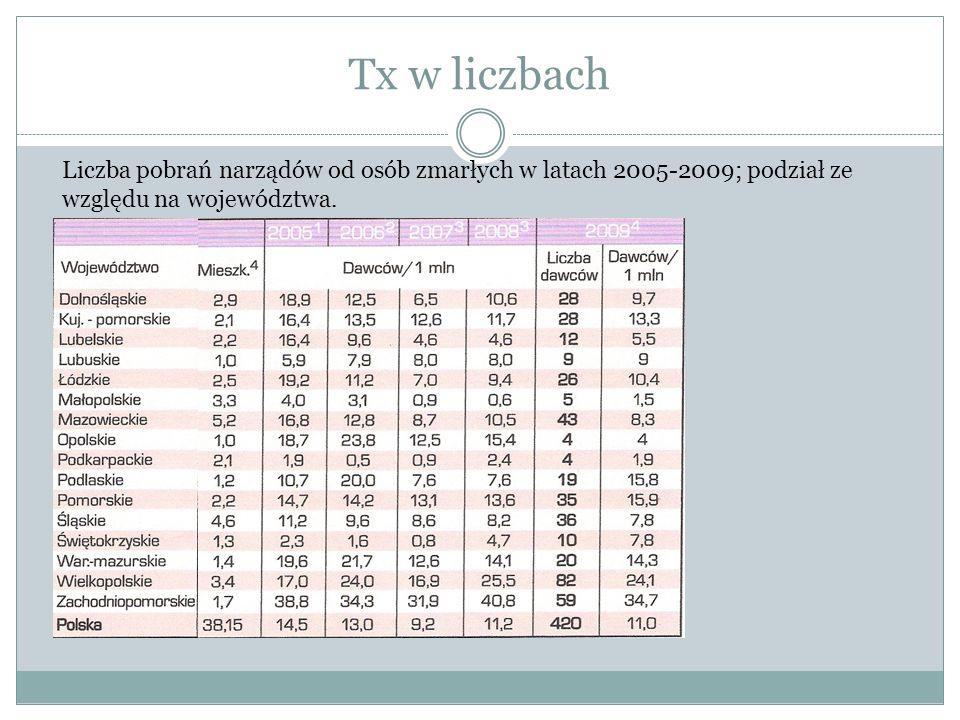 Tx w liczbach Liczba pobrań narządów od osób zmarłych w latach 2005-2009; podział ze względu na województwa.