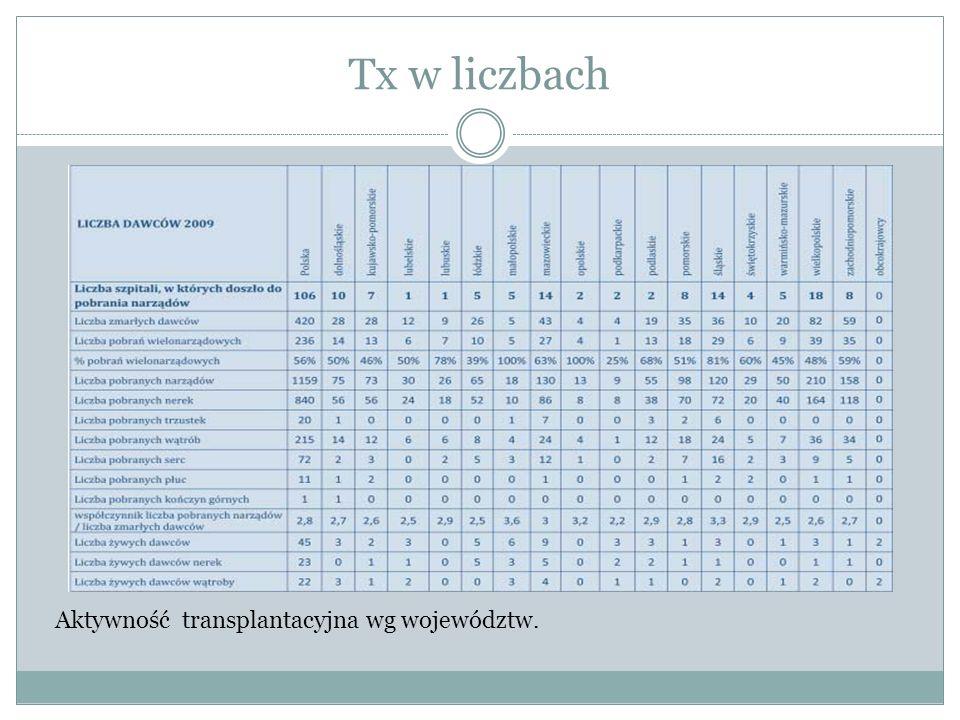 Tx w liczbach Aktywność transplantacyjna wg województw.