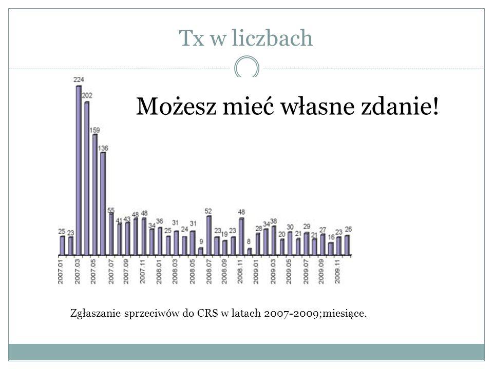 Tx w liczbach Możesz mieć własne zdanie! Zgłaszanie sprzeciwów do CRS w latach 2007-2009;miesiące.
