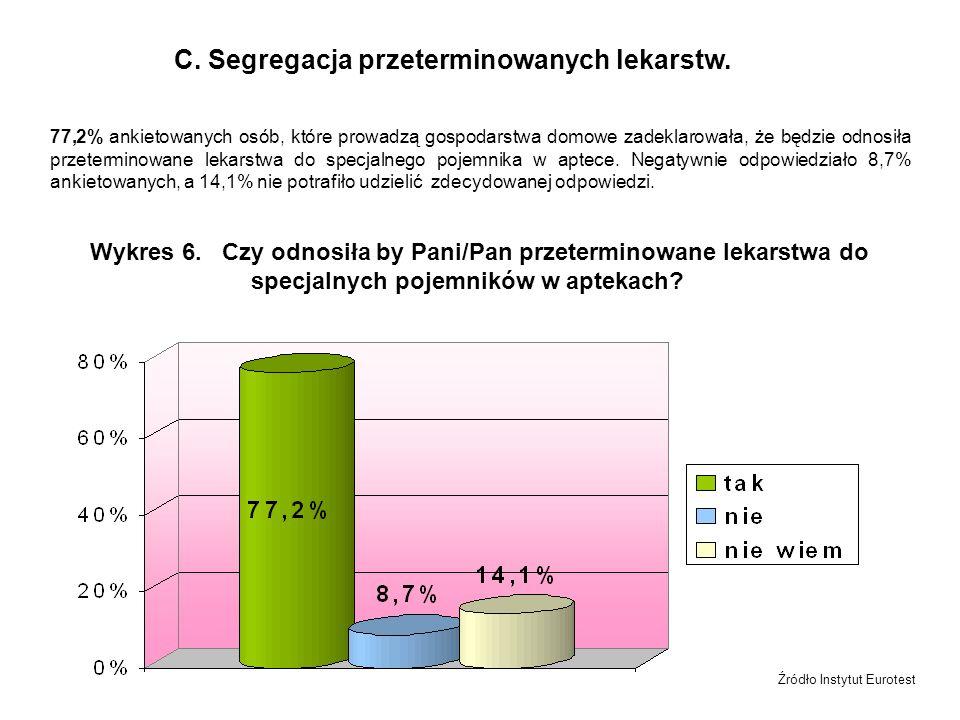 C. Segregacja przeterminowanych lekarstw.