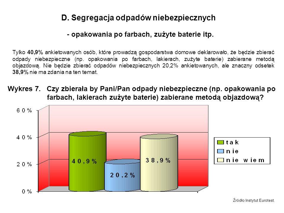 D. Segregacja odpadów niebezpiecznych - opakowania po farbach, zużyte baterie itp.