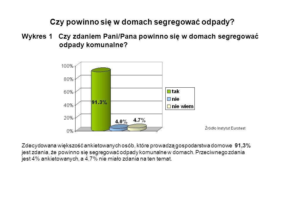 Źródło Instytut Eurotest Wykres 1 Czy zdaniem Pani/Pana powinno się w domach segregować odpady komunalne.