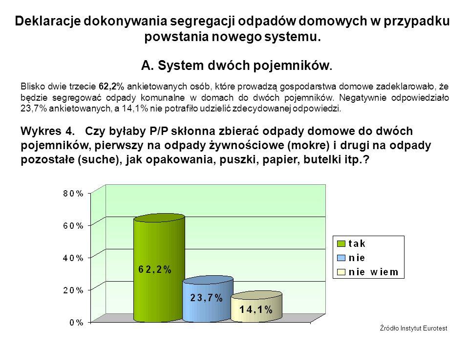 Wykres 10.Preferowany sposób informacji o systemie selektywnej zbiórki odpadów domowych.