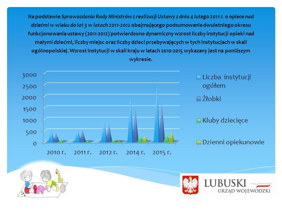Na podstawie Sprawozdania Rady Ministrów z realizacji Ustawy z dnia 4 lutego 2011 r. o opiece nad dziećmi w wieku do lat 3 w latach 2011-2012 obejmują