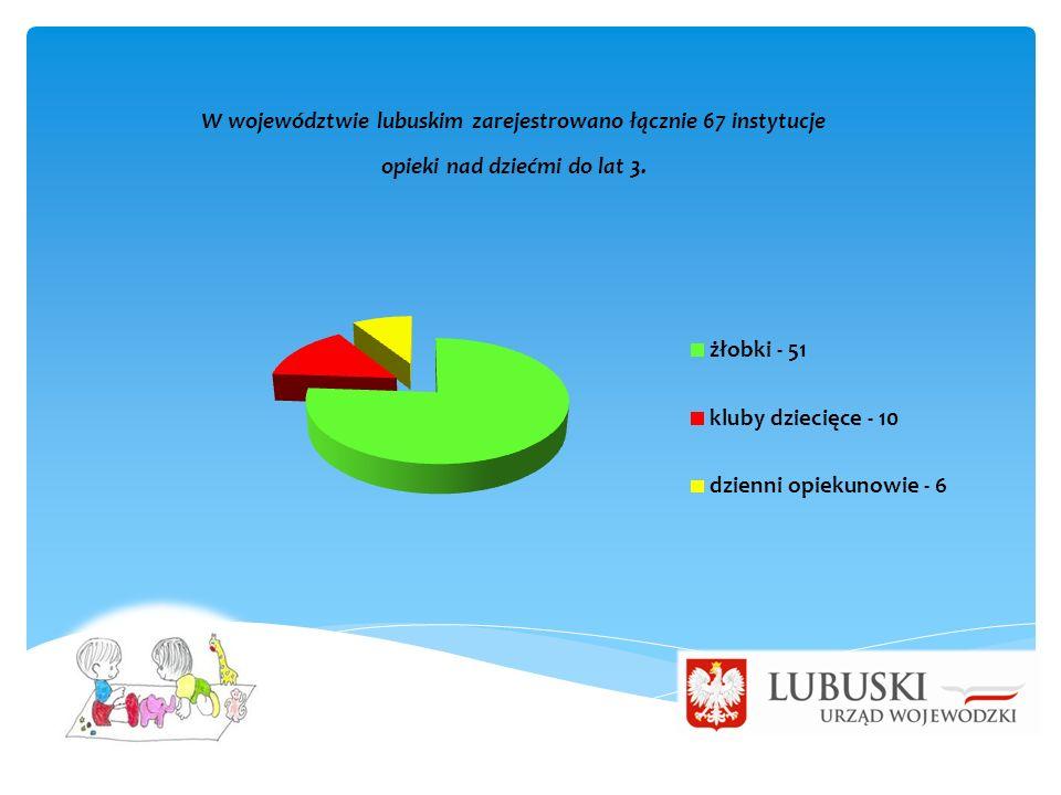 W województwie lubuskim zarejestrowano łącznie 67 instytucje opieki nad dziećmi do lat 3.
