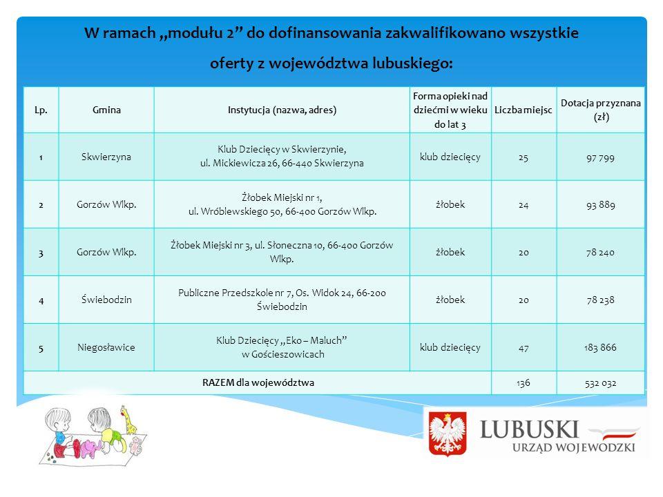 """W ramach """"modułu 2"""" do dofinansowania zakwalifikowano wszystkie oferty z województwa lubuskiego: Lp.GminaInstytucja (nazwa, adres) Forma opieki nad dz"""