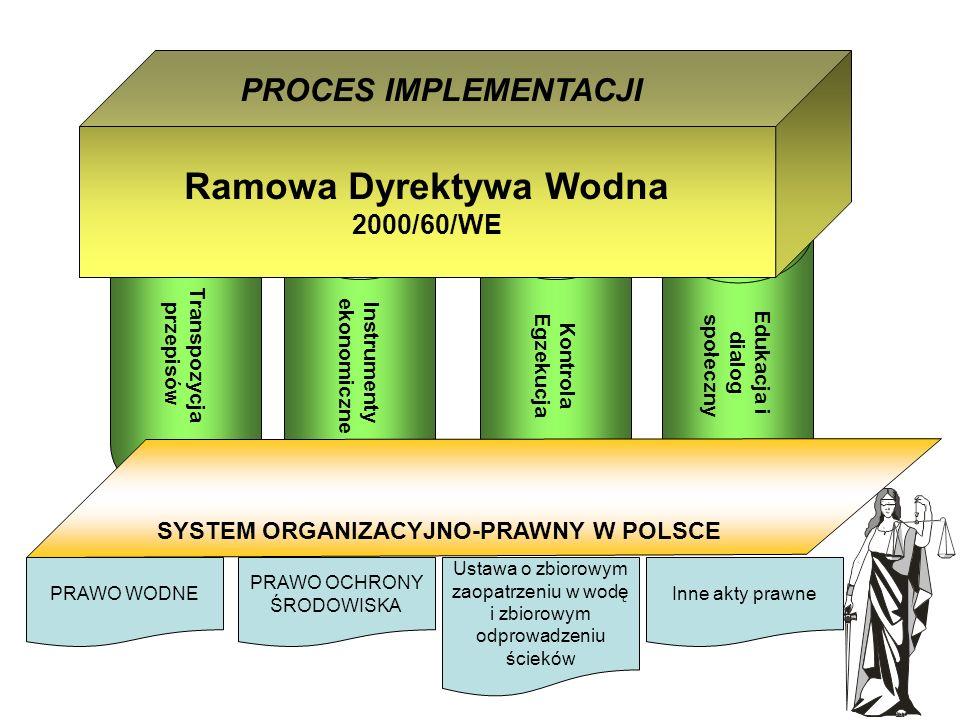 Kontrola Egzekucja Transpozycja przepisów Instrumenty ekonomiczne Edukacja i dialog społeczny SYSTEM ORGANIZACYJNO-PRAWNY W POLSCE Ramowa Dyrektywa Wodna 2000/60/WE PROCES IMPLEMENTACJI PRAWO WODNE PRAWO OCHRONY ŚRODOWISKA Ustawa o zbiorowym zaopatrzeniu w wodę i zbiorowym odprowadzeniu ścieków Inne akty prawne RDW – proces implementacji