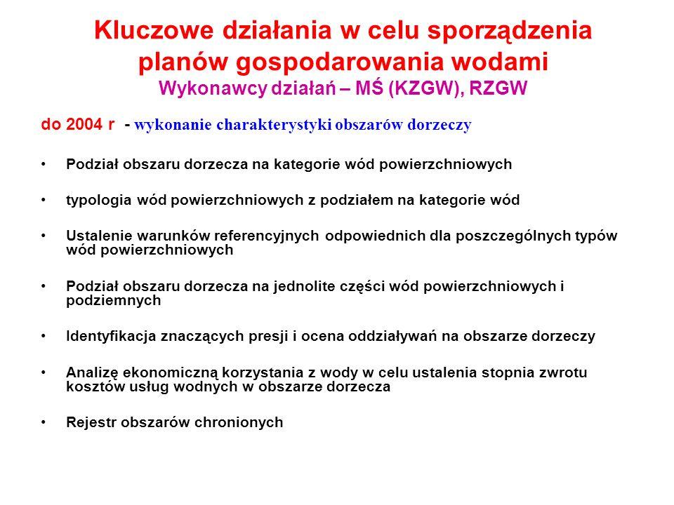 Kluczowe działania w celu sporządzenia planów gospodarowania wodami Wykonawcy działań – MŚ (KZGW), RZGW do 2004 r - wykonanie charakterystyki obszarów dorzeczy Podział obszaru dorzecza na kategorie wód powierzchniowych typologia wód powierzchniowych z podziałem na kategorie wód Ustalenie warunków referencyjnych odpowiednich dla poszczególnych typów wód powierzchniowych Podział obszaru dorzecza na jednolite części wód powierzchniowych i podziemnych Identyfikacja znaczących presji i ocena oddziaływań na obszarze dorzeczy Analizę ekonomiczną korzystania z wody w celu ustalenia stopnia zwrotu kosztów usług wodnych w obszarze dorzecza Rejestr obszarów chronionych