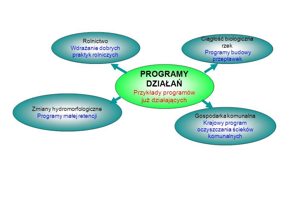 PROGRAMY DZIAŁAŃ Przykłady programów już działających Zmiany hydromorfologiczne Programy małej retencji Rolnictwo Wdrażanie dobrych praktyk rolniczych