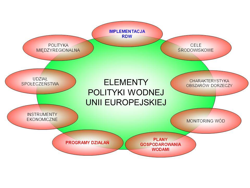 ELEMENTY POLITYKI WODNEJ UNII EUROPEJSKIEJ IMPLEMENTACJA RDW PROGRAMY DZIAŁAŃ PLANY GOSPODAROWANIA WODAMI CELE ŚRODOWISKOWE POLITYKA MIĘDZYREGIONALNA UDZIAŁ SPOŁECZEŃSTWA INSTRUMENTY EKONOMICZNE MONITORING WÓD CHARAKTERYSTYKA OBSZARÓW DORZECZY Elementy polityki wodnej Unii Europejskiej