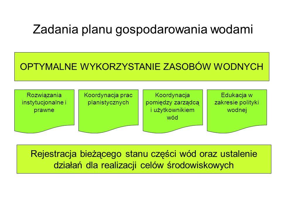 Zadania planu gospodarowania wodami Rozwiązania instytucjonalne i prawne Koordynacja prac planistycznych Koordynacja pomiędzy zarządcą i użytkownikiem wód Edukacja w zakresie polityki wodnej OPTYMALNE WYKORZYSTANIE ZASOBÓW WODNYCH Rejestracja bieżącego stanu części wód oraz ustalenie działań dla realizacji celów środowiskowych