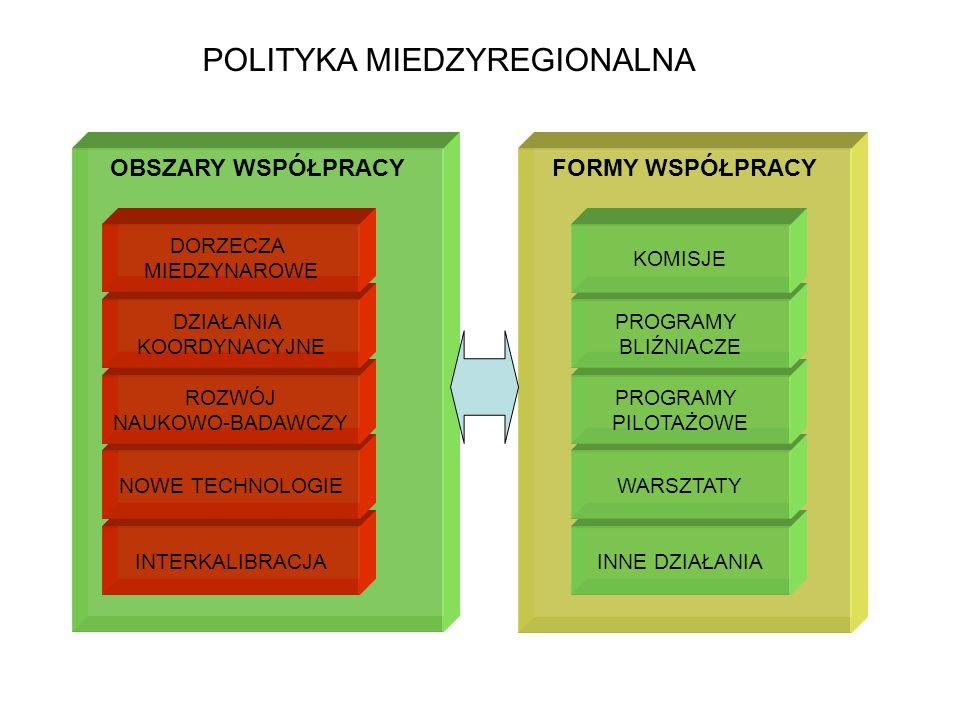 OBSZARY WSPÓŁPRACY FORMY WSPÓŁPRACY POLITYKA MIEDZYREGIONALNA INTERKALIBRACJA NOWE TECHNOLOGIE ROZWÓJ NAUKOWO-BADAWCZY DZIAŁANIA KOORDYNACYJNE DORZECZA MIEDZYNAROWE INNE DZIAŁANIA WARSZTATY PROGRAMY PILOTAŻOWE PROGRAMY BLIŹNIACZE KOMISJE Polityka międzyregionalna