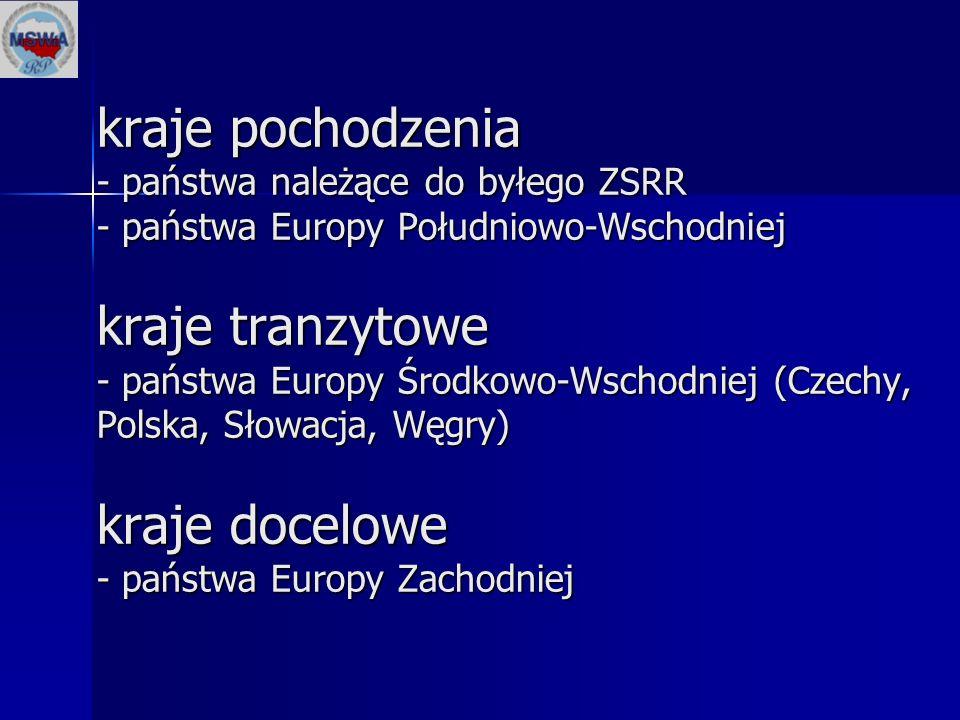 kraje pochodzenia - państwa należące do byłego ZSRR - państwa Europy Południowo-Wschodniej kraje tranzytowe - państwa Europy Środkowo-Wschodniej (Czec