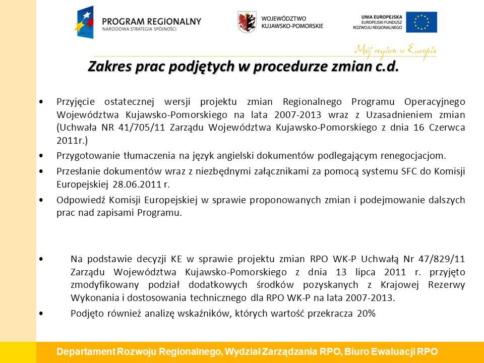 Departament Rozwoju Regionalnego, Wydział Zarządzania RPO, Biuro Ewaluacji RPO Zakres prac podjętych w procedurze zmian c.d.