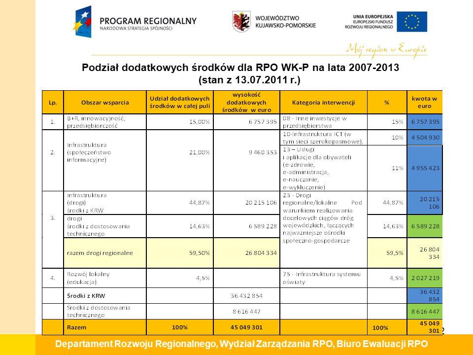 Departament Rozwoju Regionalnego, Wydział Zarządzania RPO, Biuro Ewaluacji RPO Podział dodatkowych środków dla RPO WK-P na lata 2007-2013 (stan z 13.0