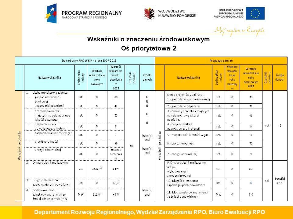 Departament Rozwoju Regionalnego, Wydział Zarządzania RPO, Biuro Ewaluacji RPO Wskaźniki o znaczeniu środowiskowym Oś priorytetowa 2