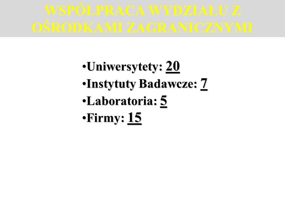 WSPÓŁPRACA WYDZIAŁU Z OŚRODKAMI ZAGRANICZNYMI Uniwersytety: 20Uniwersytety: 20 Instytuty Badawcze: 7Instytuty Badawcze: 7 Laboratoria: 5Laboratoria: 5 Firmy: 15Firmy: 15
