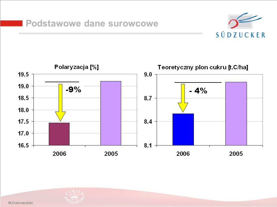 M.Dobrowolski Podstawowe dane surowcowe - 4% -9%