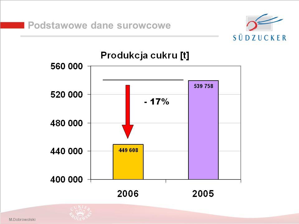 M.Dobrowolski Podstawowe dane surowcowe - 17%