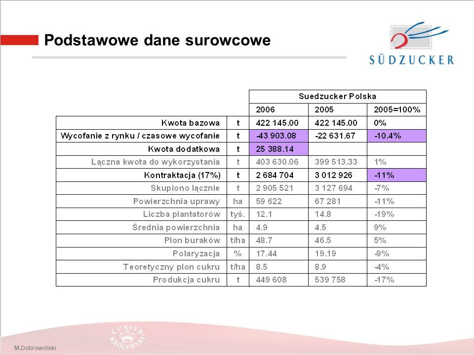 M.Dobrowolski Podstawowe dane surowcowe