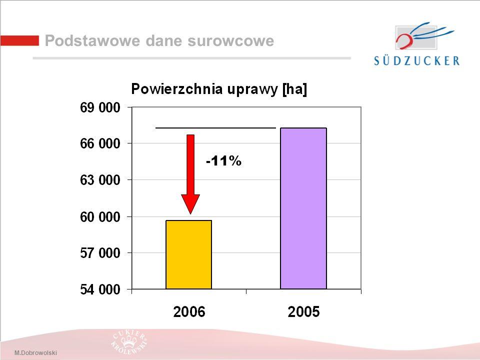 M.Dobrowolski Podstawowe dane surowcowe -19% +9%