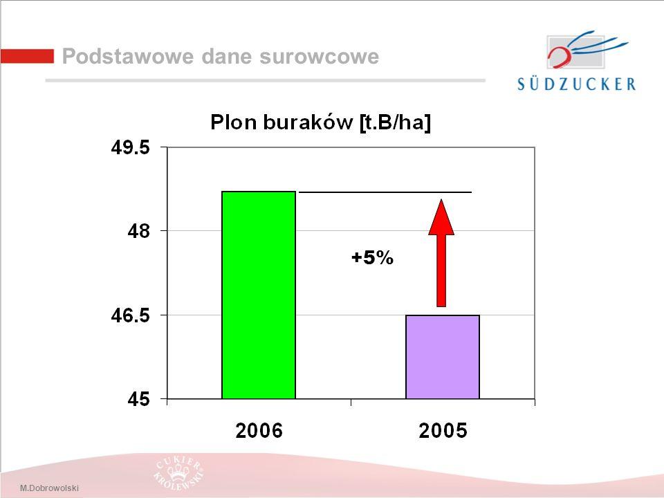 M.Dobrowolski Podstawowe dane surowcowe +5%