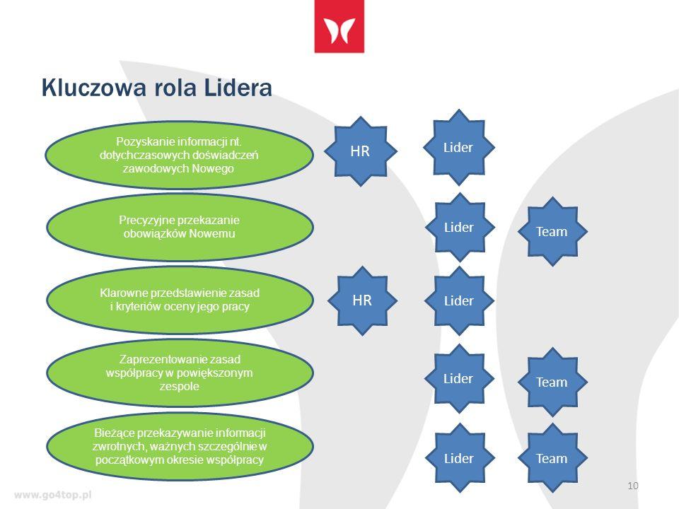 Kluczowa rola Lidera 10 Pozyskanie informacji nt.