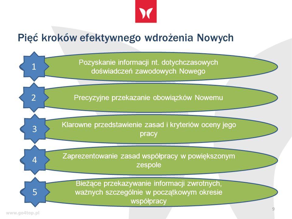 Pięć kroków efektywnego wdrożenia Nowych 9 Pozyskanie informacji nt.
