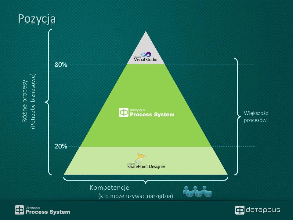 Różne procesy (Potrzeby biznesowe) Kompetencje (kto może używać narzędzia) Większość procesów 20% 80%