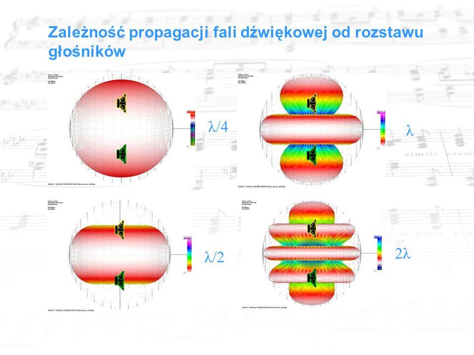 Zależność propagacji fali dźwiękowej od rozstawu głośników λ/4 λ/2 λ 2λ
