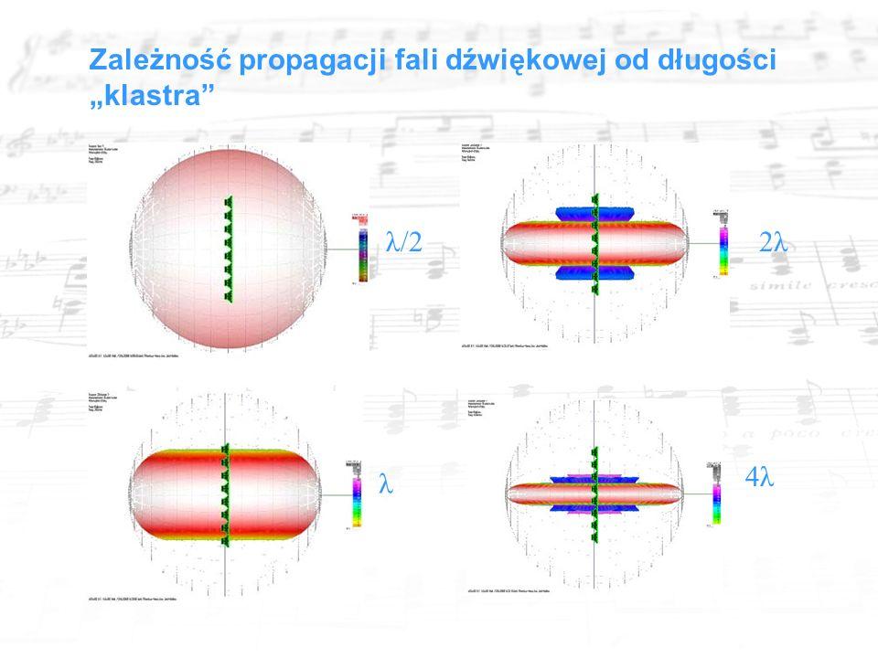 """4λ λ/2 λ 2λ Zależność propagacji fali dźwiękowej od długości """"klastra"""