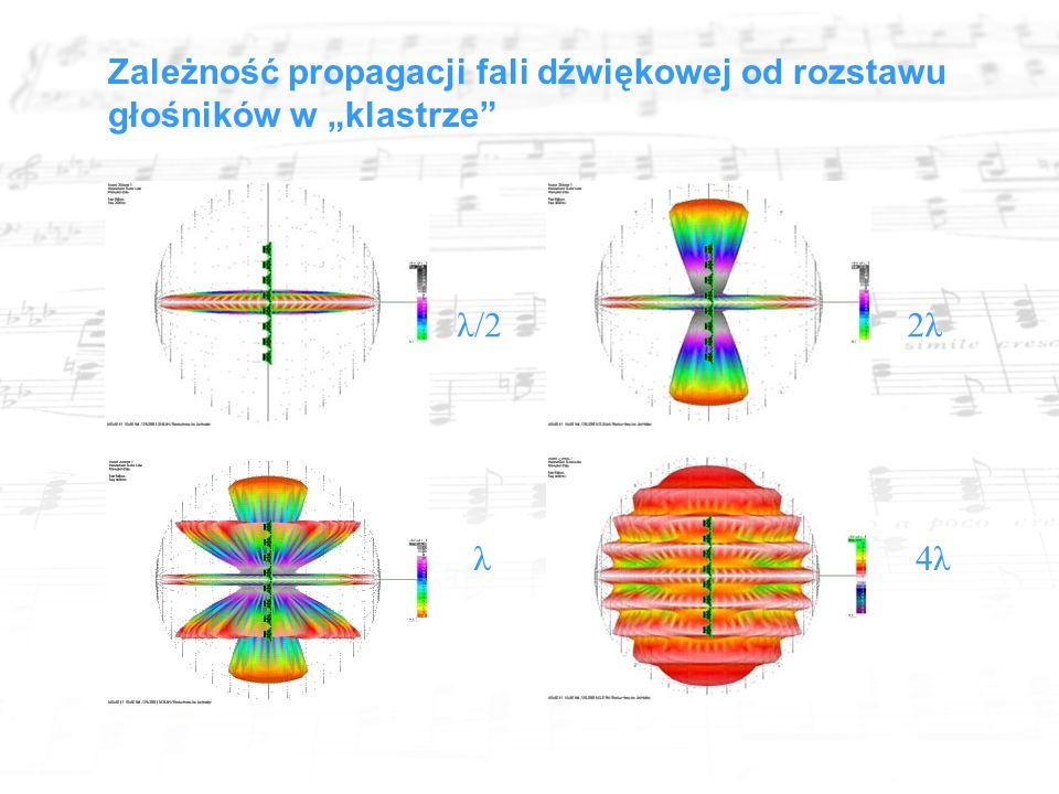 """λ/22λ λ4λ Zależność propagacji fali dźwiękowej od rozstawu głośników w """"klastrze"""