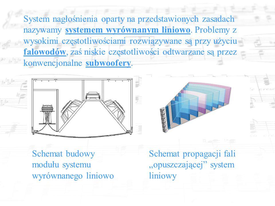 System nagłośnienia oparty na przedstawionych zasadach nazywamy systemem wyrównanym liniowo.