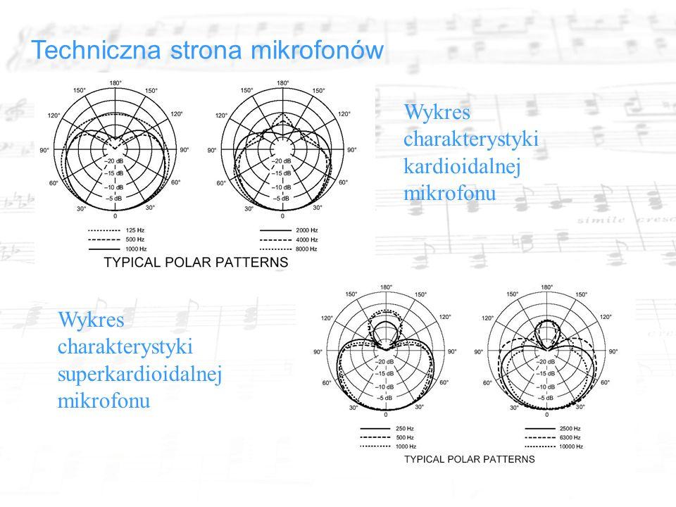 Techniczna strona mikrofonów Wykres charakterystyki kardioidalnej mikrofonu Wykres charakterystyki superkardioidalnej mikrofonu