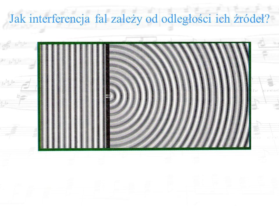 Jak interferencja fal zależy od odległości ich źródeł