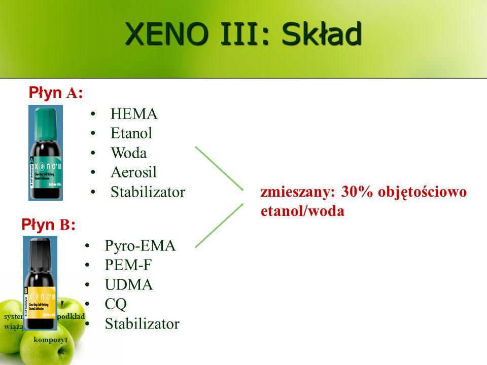 system wiążący kompozyt podkład Płyn A : HEMA Etanol Woda Aerosil Stabilizator zmieszany: 30% objętościowo etanol/woda Pyro-EMA PEM-F UDMA CQ Stabilizator Płyn B : XENO III: Skład
