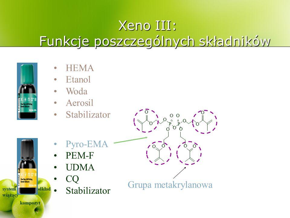 system wiążący kompozyt podkład HEMA Etanol Woda Aerosil Stabilizator Pyro-EMA PEM-F UDMA CQ Stabilizator Xeno III: Funkcje poszczególnych składników O O O O O O O O O P O O O O OO P Grupa metakrylanowa