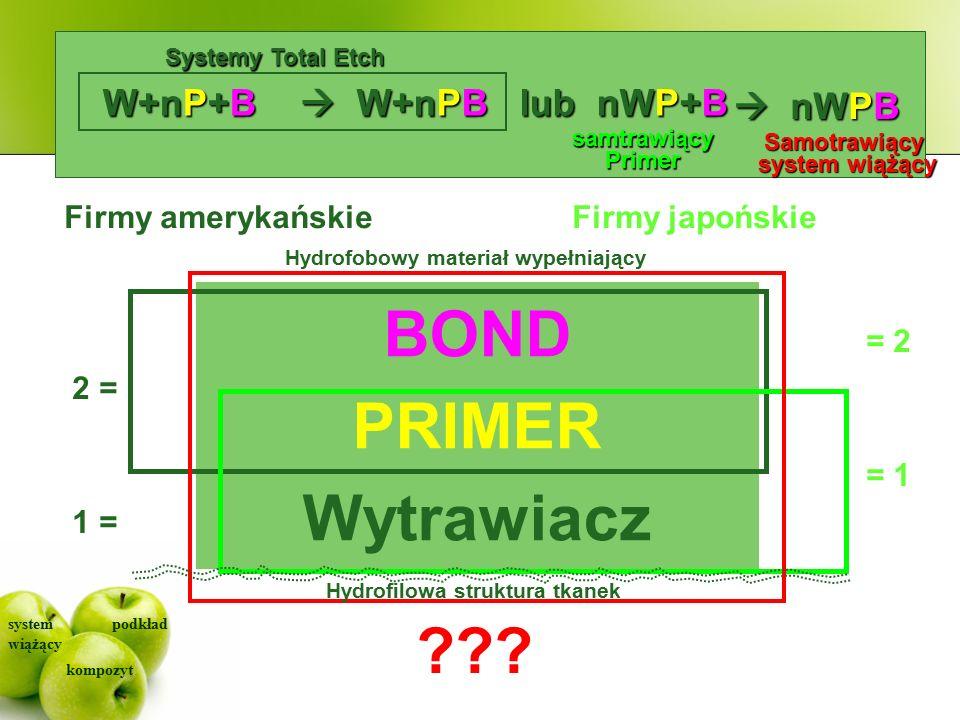 system wiążący kompozyt podkład Designing Bonding Systems BOND PRIMER Wytrawiacz W+nP+B Firmy amerykańskie 2 = 1 =  W+nPB Firmy japońskie = 2 = 1 lub nWP+B samtrawiącyPrimer .