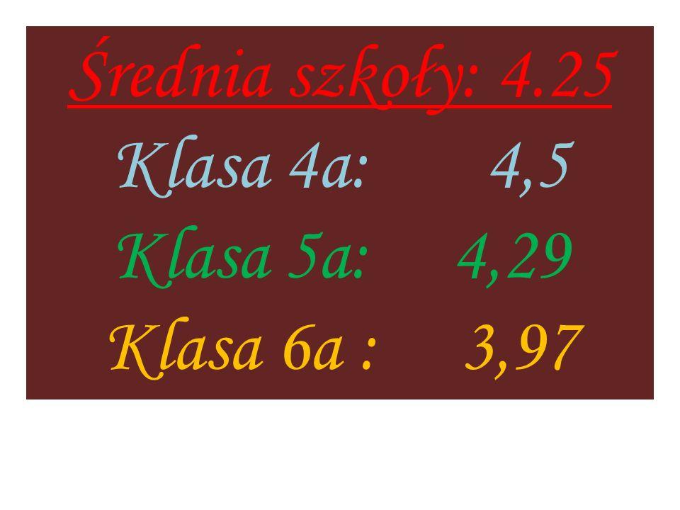 Średnia szkoły: 4.25 Klasa 4a: 4,5 Klasa 5a: 4,29 Klasa 6a : 3,97