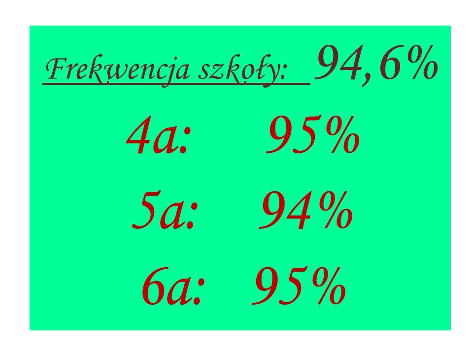 Frekwencja szkoły: 94,6% 4a: 95% 5a: 94% 6a: 95%