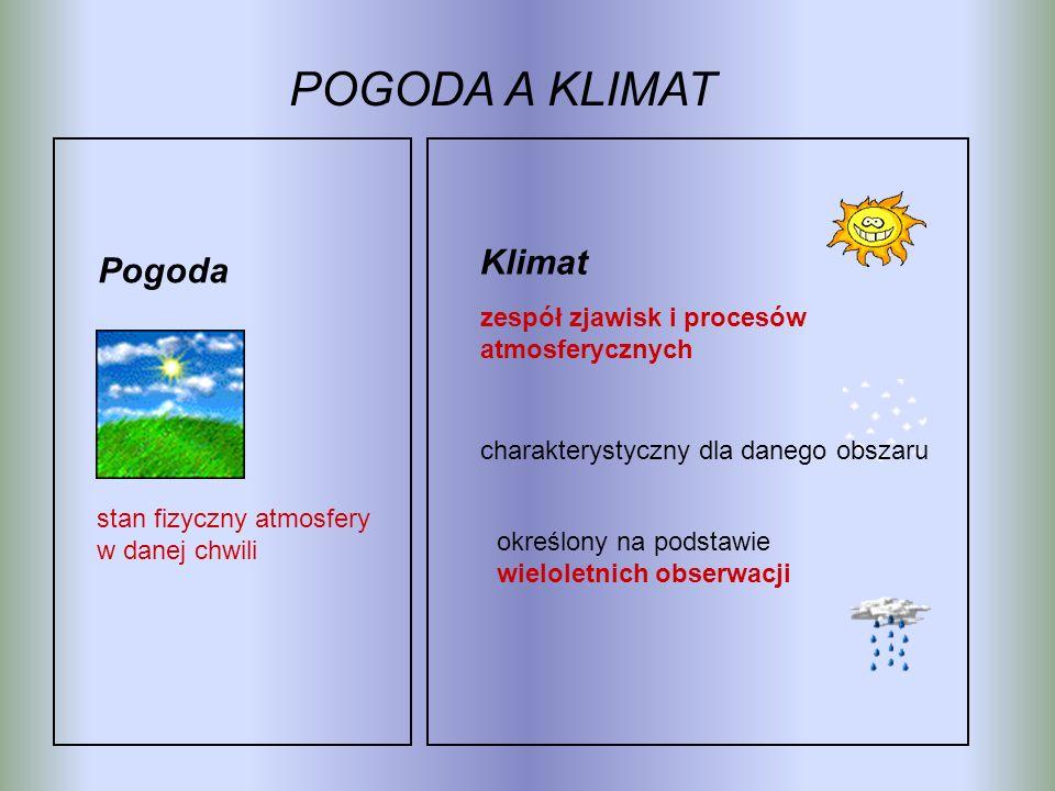 POGODA A KLIMAT stan fizyczny atmosfery w danej chwili Pogoda Klimat charakterystyczny dla danego obszaru zespół zjawisk i procesów atmosferycznych określony na podstawie wieloletnich obserwacji