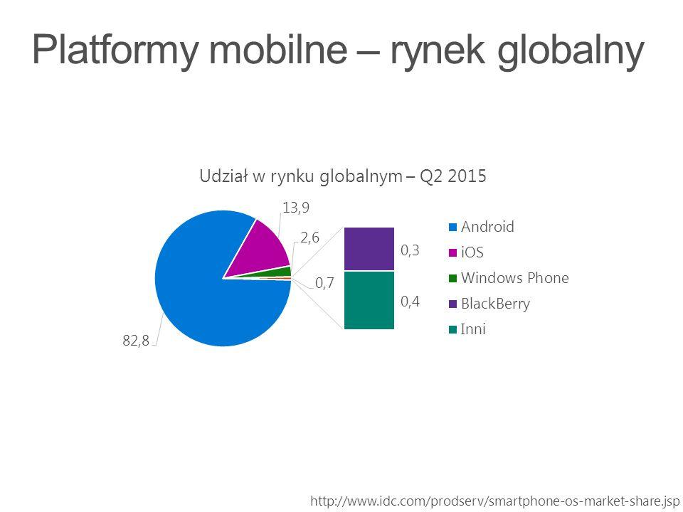 http://www.idc.com/prodserv/smartphone-os-market-share.jsp