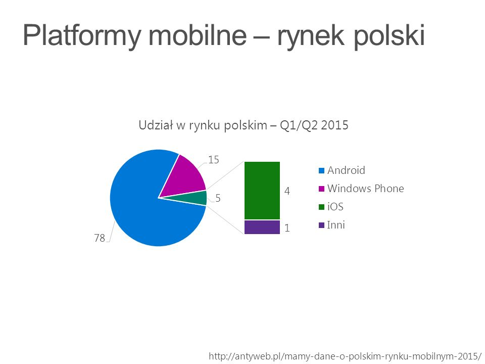 http://antyweb.pl/mamy-dane-o-polskim-rynku-mobilnym-2015/