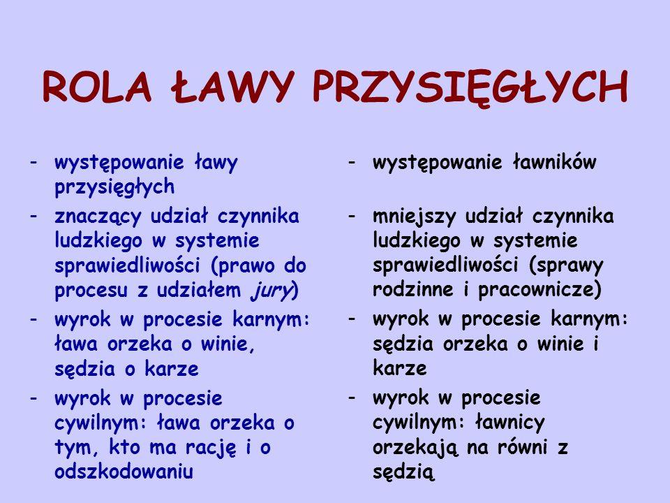 ROLA ŁAWY PRZYSIĘGŁYCH -występowanie ławy przysięgłych -znaczący udział czynnika ludzkiego w systemie sprawiedliwości (prawo do procesu z udziałem jury) -wyrok w procesie karnym: ława orzeka o winie, sędzia o karze -wyrok w procesie cywilnym: ława orzeka o tym, kto ma rację i o odszkodowaniu -występowanie ławników -mniejszy udział czynnika ludzkiego w systemie sprawiedliwości (sprawy rodzinne i pracownicze) -wyrok w procesie karnym: sędzia orzeka o winie i karze -wyrok w procesie cywilnym: ławnicy orzekają na równi z sędzią