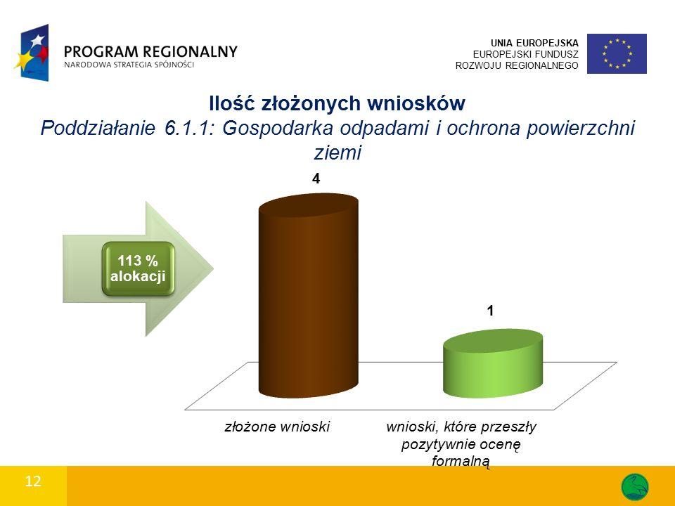 Ilość złożonych wniosków Poddziałanie 6.1.1: Gospodarka odpadami i ochrona powierzchni ziemi UNIA EUROPEJSKA EUROPEJSKI FUNDUSZ ROZWOJU REGIONALNEGO 12 113 % alokacji