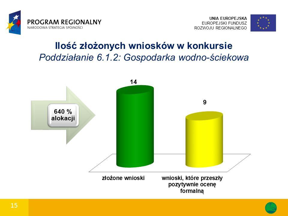 Ilość złożonych wniosków w konkursie Poddziałanie 6.1.2: Gospodarka wodno-ściekowa UNIA EUROPEJSKA EUROPEJSKI FUNDUSZ ROZWOJU REGIONALNEGO 15 640 % alokacji