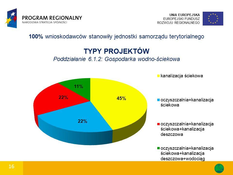 16 UNIA EUROPEJSKA EUROPEJSKI FUNDUSZ ROZWOJU REGIONALNEGO 100% wnioskodawców stanowiły jednostki samorządu terytorialnego TYPY PROJEKTÓW Poddziałanie