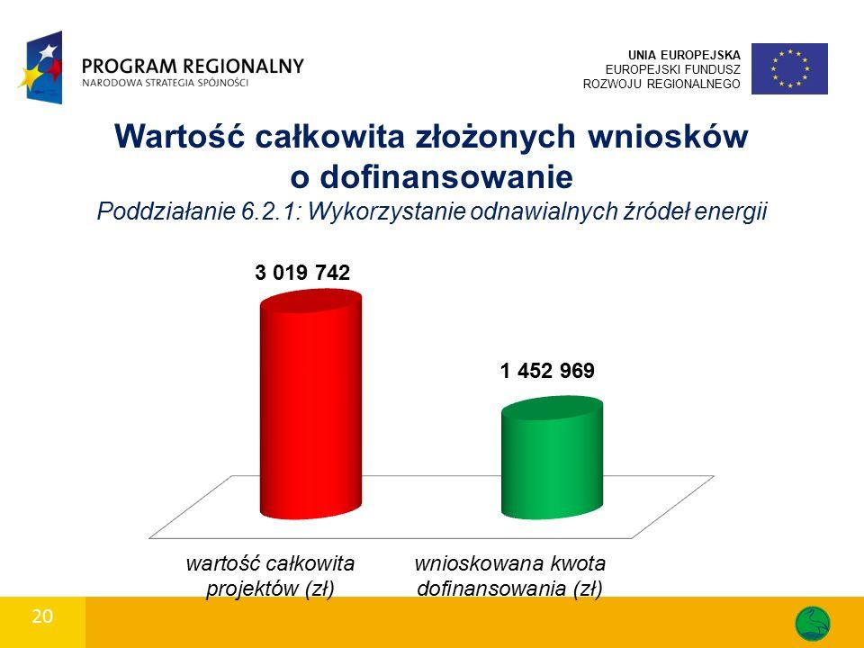 20 UNIA EUROPEJSKA EUROPEJSKI FUNDUSZ ROZWOJU REGIONALNEGO Wartość całkowita złożonych wniosków o dofinansowanie Poddziałanie 6.2.1: Wykorzystanie odnawialnych źródeł energii