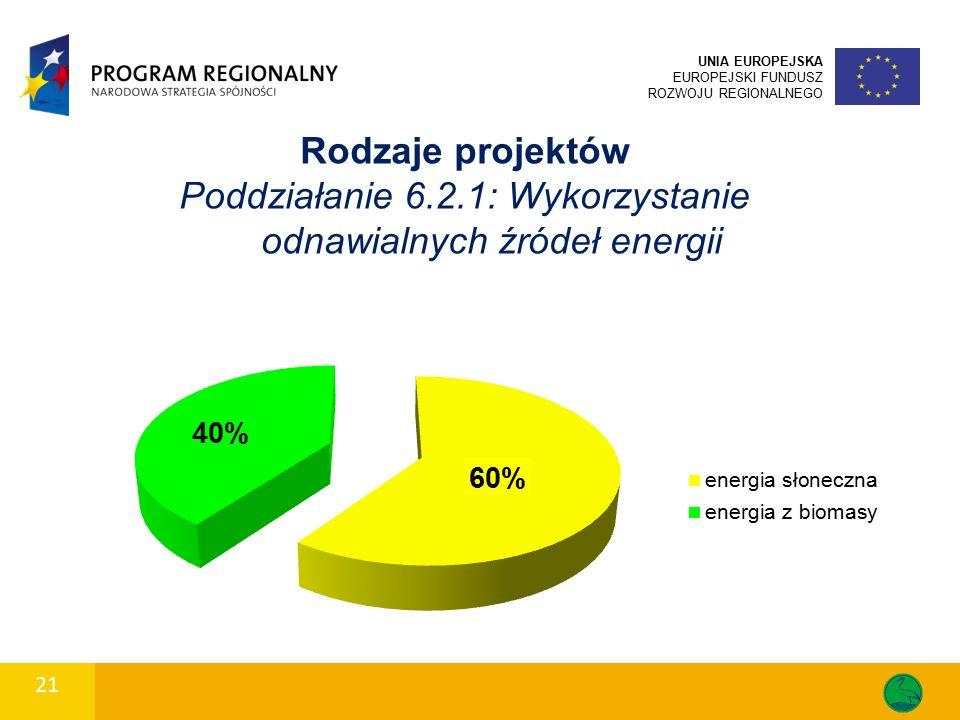 21 UNIA EUROPEJSKA EUROPEJSKI FUNDUSZ ROZWOJU REGIONALNEGO Rodzaje projektów Poddziałanie 6.2.1: Wykorzystanie odnawialnych źródeł energii