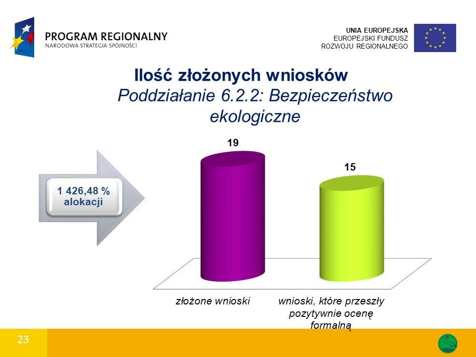 Ilość złożonych wniosków Poddziałanie 6.2.2: Bezpieczeństwo ekologiczne UNIA EUROPEJSKA EUROPEJSKI FUNDUSZ ROZWOJU REGIONALNEGO 23 1 426,48 % alokacji